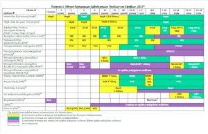 Εθνικό Πρόγραμμα Εμβολιασμών Παιδιών & Εφήβων 2017