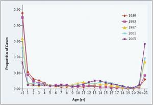 Εμβόλια: Τι μας δίδαξε η εφαρμογή τους