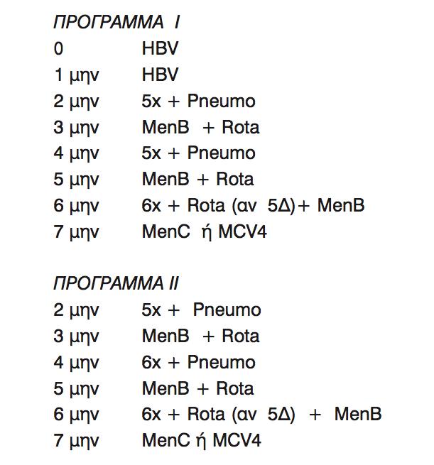 Εμβολιαστικά Σχήματα